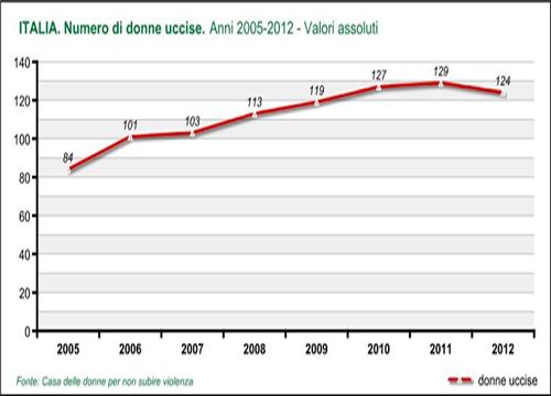 Strage di donne e violenza 901 quelle uccise dal 2005