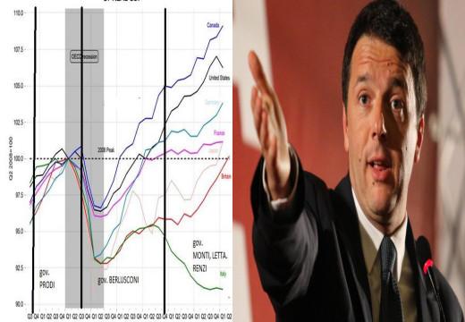 L'Italia in recessione. La luna di miele con Renzi sta per finire