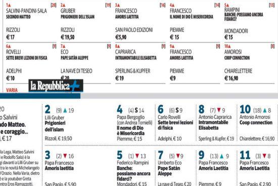 Coop Connection tra i primi 10 posti delle classifiche nazionali – Corriere e Repubblica